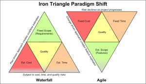 Waterfall and Scrum Iron Triangles