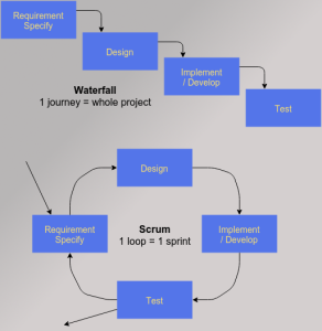 Waterfall flow diagram and Scrum flow diagram